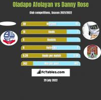 Oladapo Afolayan vs Danny Rose h2h player stats