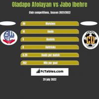 Oladapo Afolayan vs Jabo Ibehre h2h player stats