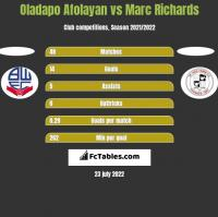 Oladapo Afolayan vs Marc Richards h2h player stats
