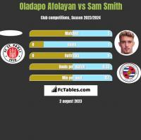 Oladapo Afolayan vs Sam Smith h2h player stats