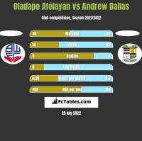 Oladapo Afolayan vs Andrew Dallas h2h player stats