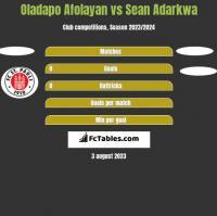 Oladapo Afolayan vs Sean Adarkwa h2h player stats