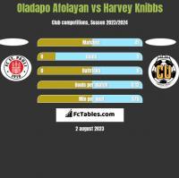 Oladapo Afolayan vs Harvey Knibbs h2h player stats
