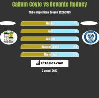 Callum Coyle vs Devante Rodney h2h player stats