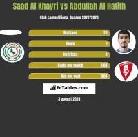 Saad Al Khayri vs Abdullah Al Hafith h2h player stats
