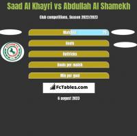 Saad Al Khayri vs Abdullah Al Shamekh h2h player stats