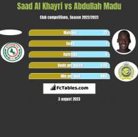Saad Al Khayri vs Abdullah Madu h2h player stats