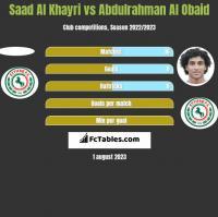 Saad Al Khayri vs Abdulrahman Al Obaid h2h player stats