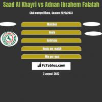 Saad Al Khayri vs Adnan Ibrahem Falatah h2h player stats