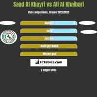 Saad Al Khayri vs Ali Al Khaibari h2h player stats