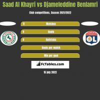 Saad Al Khayri vs Djameleddine Benlamri h2h player stats