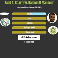 Saad Al Khayri vs Hamed Al Mansour h2h player stats