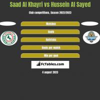 Saad Al Khayri vs Hussein Al Sayed h2h player stats