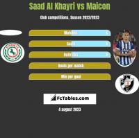 Saad Al Khayri vs Maicon h2h player stats