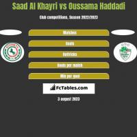 Saad Al Khayri vs Oussama Haddadi h2h player stats