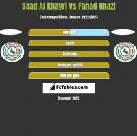 Saad Al Khayri vs Fahad Ghazi h2h player stats