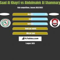 Saad Al Khayri vs Abdulmalek Al Shammary h2h player stats