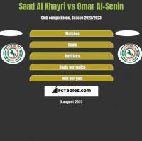 Saad Al Khayri vs Omar Al-Senin h2h player stats