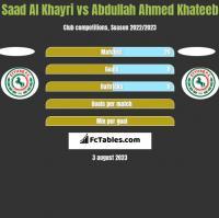 Saad Al Khayri vs Abdullah Ahmed Khateeb h2h player stats
