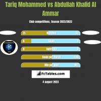 Tariq Mohammed vs Abdullah Khalid Al Ammar h2h player stats