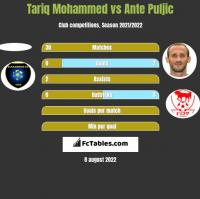 Tariq Mohammed vs Ante Puljic h2h player stats