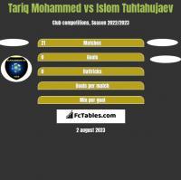 Tariq Mohammed vs Islom Tuhtahujaev h2h player stats