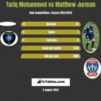 Tariq Mohammed vs Matthew Jurman h2h player stats