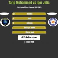Tariq Mohammed vs Igor Jelic h2h player stats