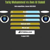 Tariq Mohammed vs Awn Al Slaluli h2h player stats