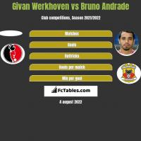 Givan Werkhoven vs Bruno Andrade h2h player stats