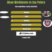 Givan Werkhoven vs Cas Peters h2h player stats