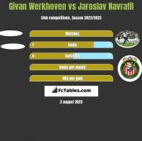 Givan Werkhoven vs Jaroslav Navratil h2h player stats