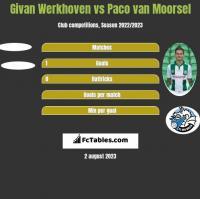 Givan Werkhoven vs Paco van Moorsel h2h player stats