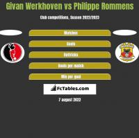 Givan Werkhoven vs Philippe Rommens h2h player stats