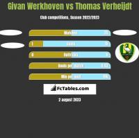 Givan Werkhoven vs Thomas Verheijdt h2h player stats