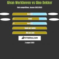 Givan Werkhoven vs Gino Dekker h2h player stats
