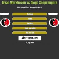 Givan Werkhoven vs Diego Snepvangers h2h player stats