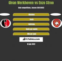 Givan Werkhoven vs Enzo Stroo h2h player stats