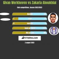 Givan Werkhoven vs Zakaria Aboukhlal h2h player stats