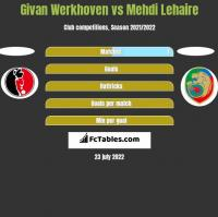 Givan Werkhoven vs Mehdi Lehaire h2h player stats