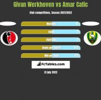 Givan Werkhoven vs Amar Catic h2h player stats
