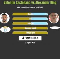 Valentin Castellano vs Alexander Ring h2h player stats