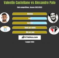 Valentin Castellano vs Alexandre Pato h2h player stats