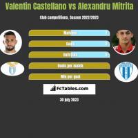 Valentin Castellano vs Alexandru Mitrita h2h player stats