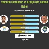Valentin Castellano vs Araujo dos Santos Heber h2h player stats