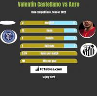 Valentin Castellano vs Auro h2h player stats