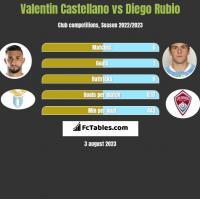 Valentin Castellano vs Diego Rubio h2h player stats