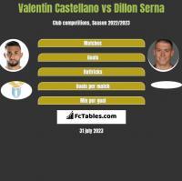 Valentin Castellano vs Dillon Serna h2h player stats