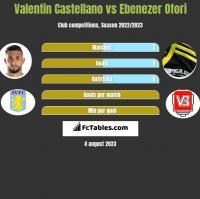 Valentin Castellano vs Ebenezer Ofori h2h player stats