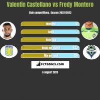 Valentin Castellano vs Fredy Montero h2h player stats